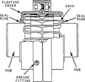 ALIGNMENT OF SHAFT AND COUPLING