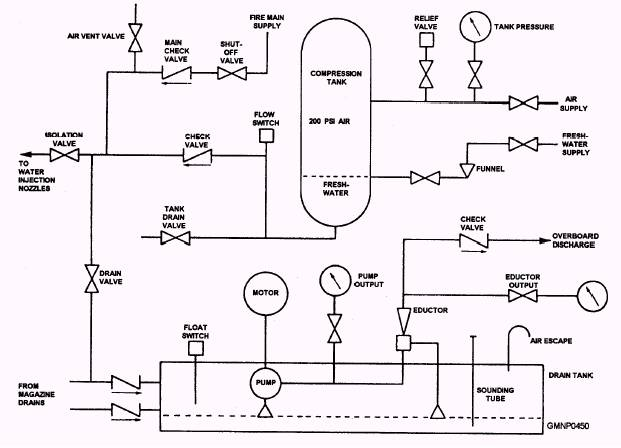 Ship Piping System Schematic, Ship, Get Free Image About