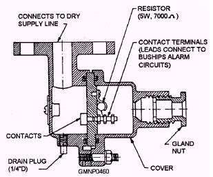 Sprinkler Alarm System