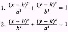 Math Analysis: RWA# 1: Unit M Concept 5: Graphing Ellipses