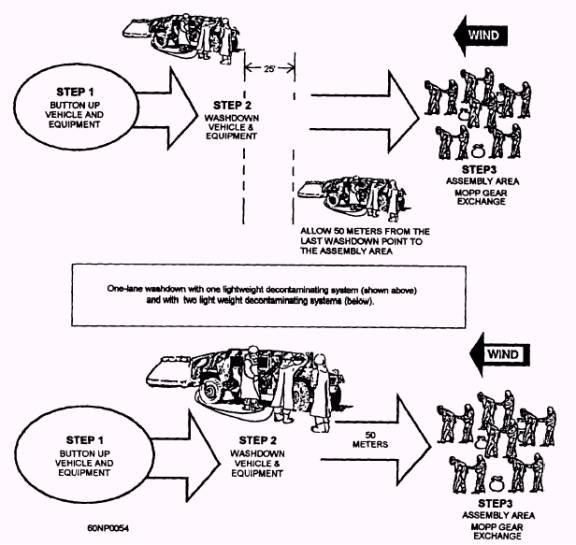 Operational Decon Summary