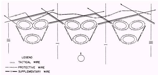 Tactical-Wire Entanglements