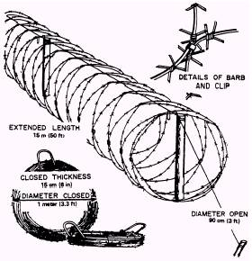 Concertina fencing entanglements