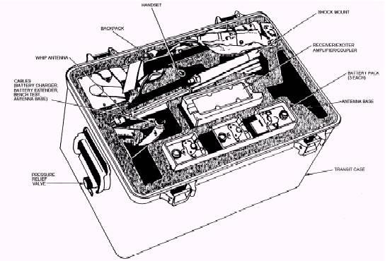 AN/PRC-104 Radio Transceiver