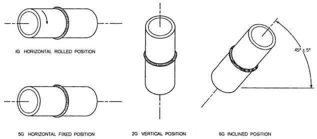 Welding Positions For Pipe Acpfoto