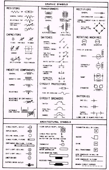 Electrical Utility Drawing Symbols