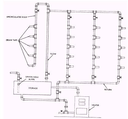 Sizing Hot-Water Supply Systems