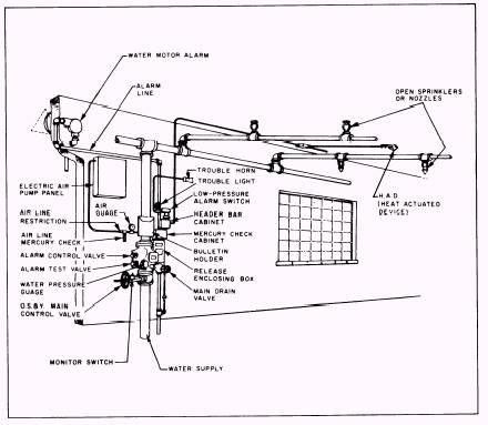 Deluge system design
