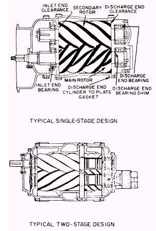 Dynamic Centrifugal Compressors