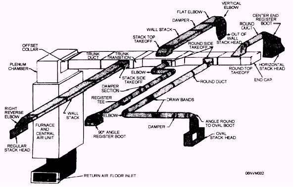 Duct Layout Drawings
