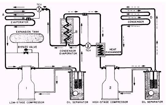 Refrigeration: Pictures Refrigeration System