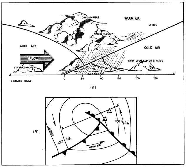 Upper Air Characteristics