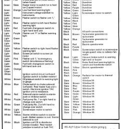 british auto wiring colour codes wiring diagram today british car wiring colour codes [ 1134 x 1506 Pixel ]