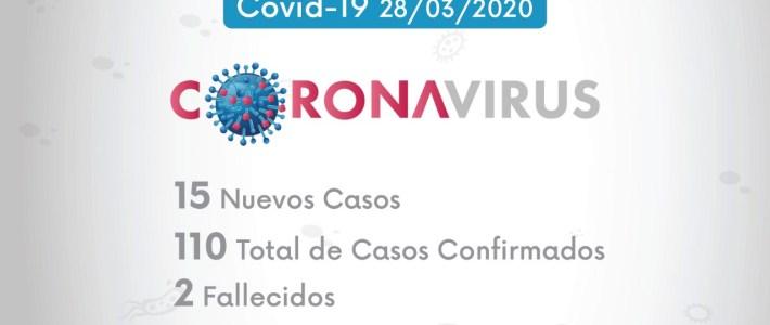 15 nuevos casos por COVID-19, comunicado