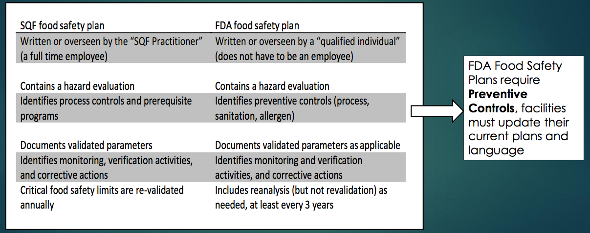FSMA: Designing and Implementing the Food Safety Plan