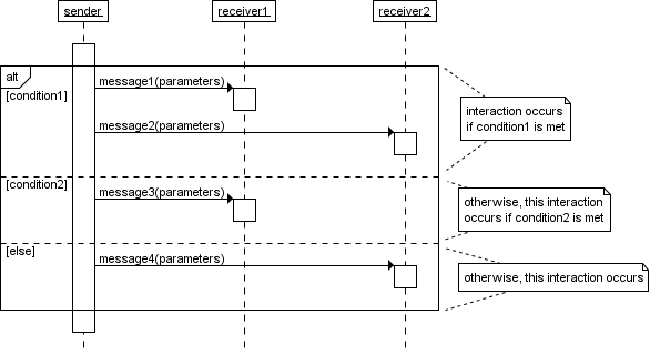 uml sequence diagram alternate flow my sentences diagrams a quick introduction with an alt combined fragment