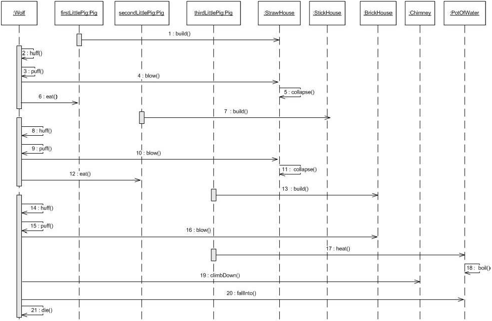 UML Sequence Diagram Tutorial Pimp My Diagram Episode 2