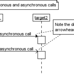 Synchronous And Asynchronous Message In Sequence Diagram Tqm Example Messages Uml Of Calls