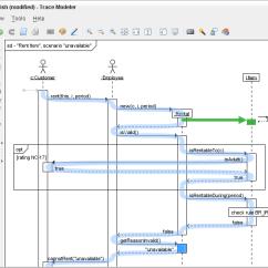 Uml Sequence Diagram Alternate Flow Guitar Neck Software Diagrams A Quick Introduction Trace Modeler