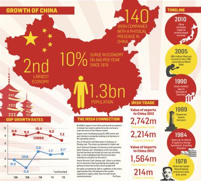 China-economy-infographic