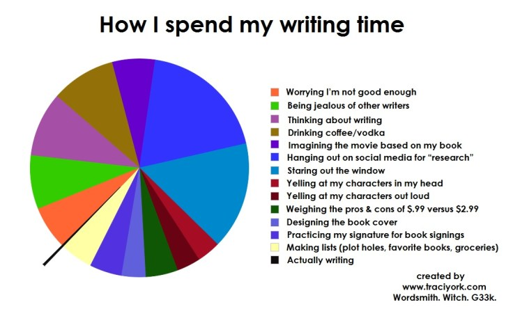 How I spend my writing time
