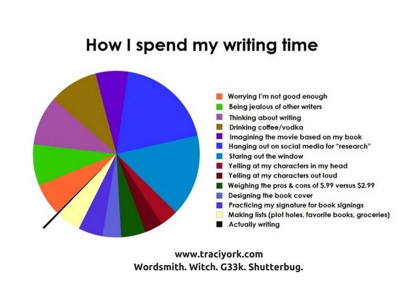Writing Pie chart