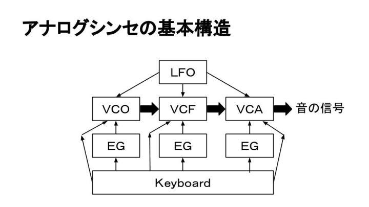 アナログシンセの基本構造の図
