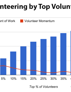 In the above chart you can see top of volunteers end up doing total hours work and do also guess what percent most volunteering track rh trackitforward