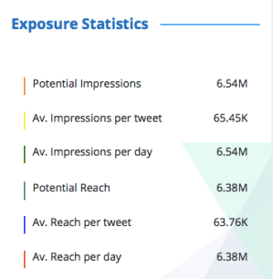 Exposure statistics for a tweet gained from hashtag analytics tool- TrackMyHashtag
