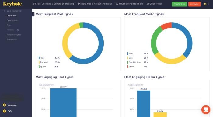 keyhole Twitter analytics dashboard