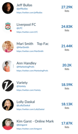 identify influencers with hashtag analytics