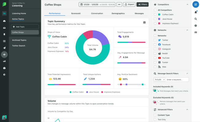 sproutsocial analytics dashboard