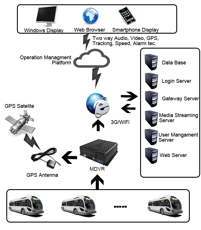Bus Solution System Workflow Diagram Mobile Dvr And Gps