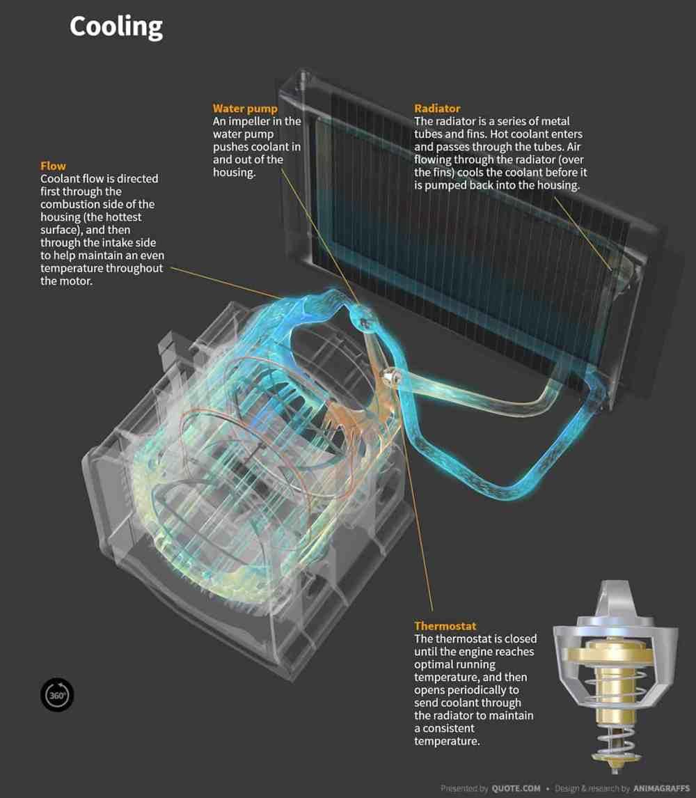 medium resolution of  how do wankel rototary engines work cooling