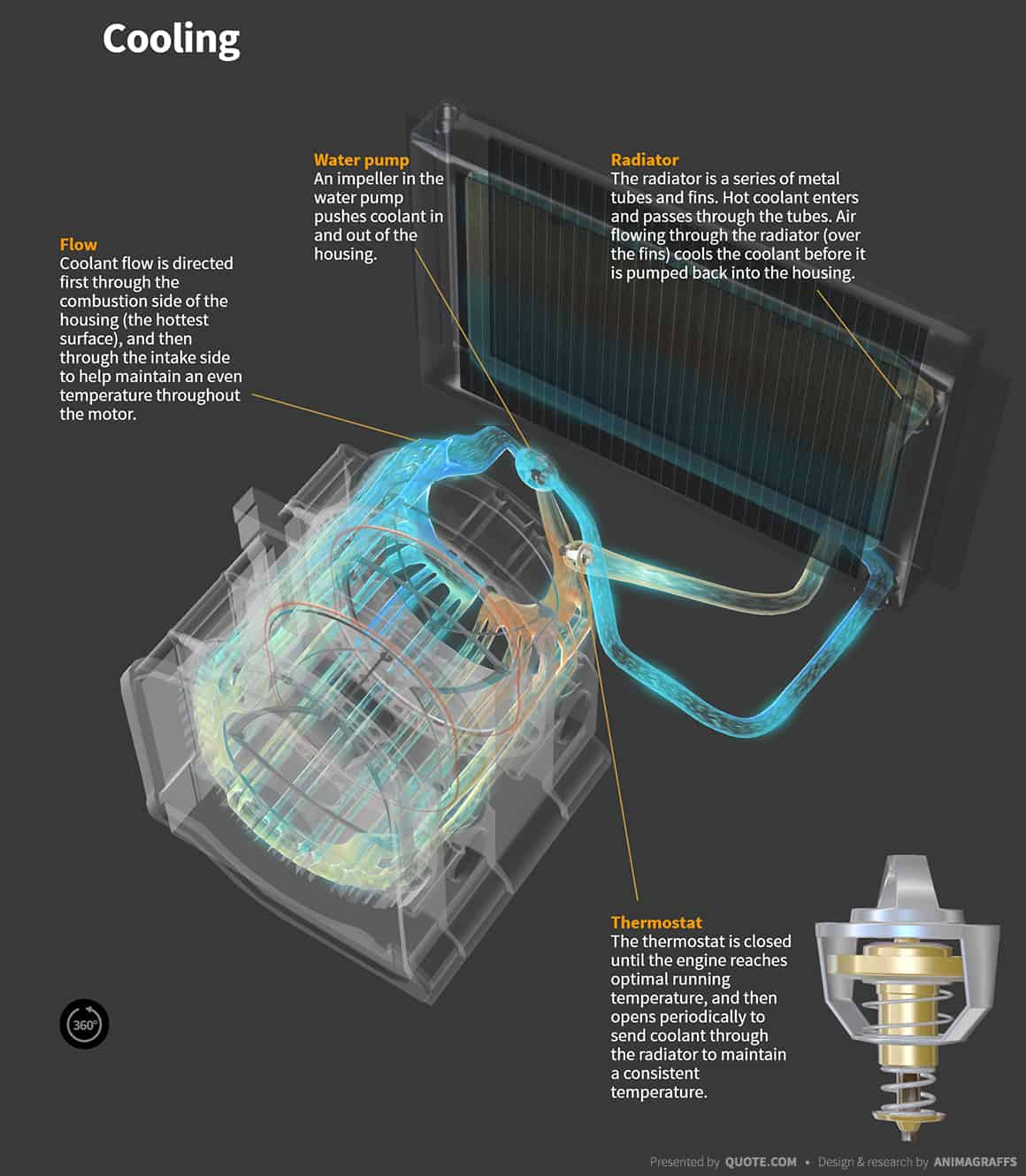 hight resolution of  how do wankel rototary engines work cooling
