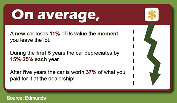 edmunds.com auto depreciation stats