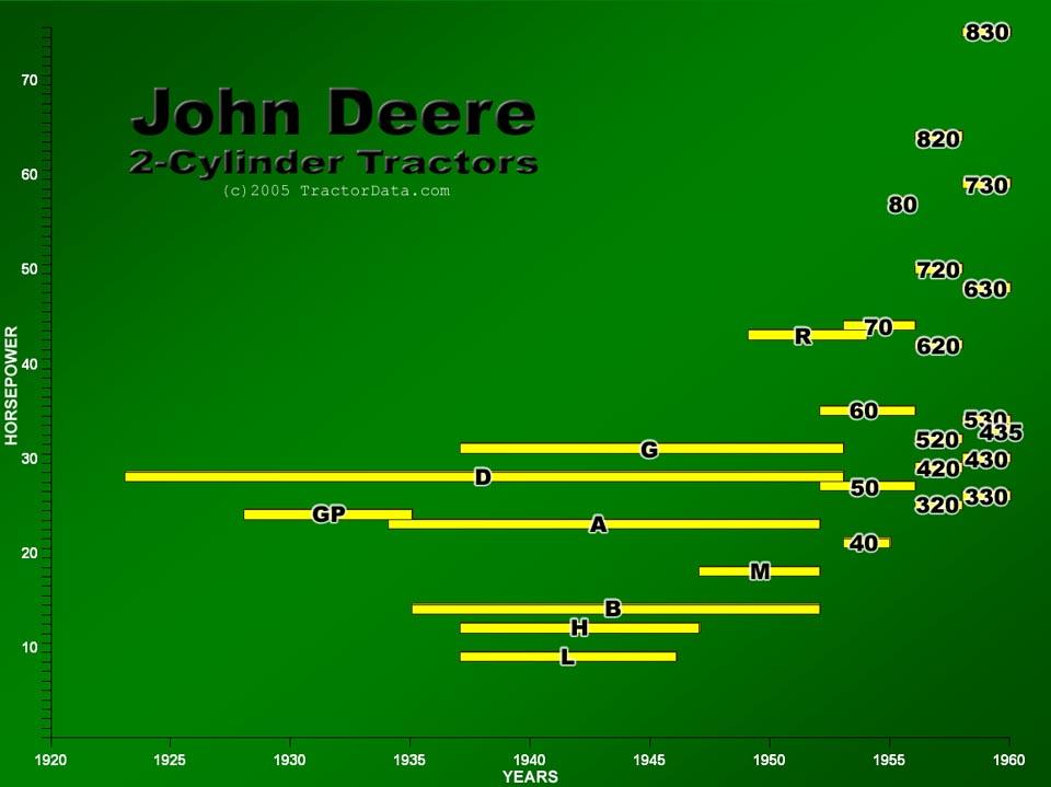 TractorDatacom  John Deere TwoCylinder Series Tractors