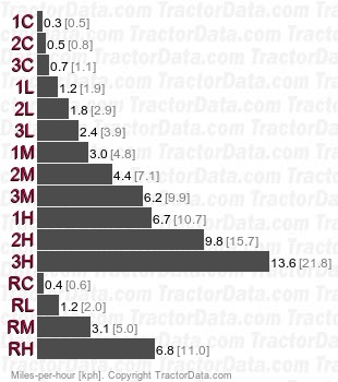 TractorData.com Iseki TF325 tractor transmission information