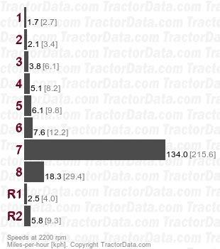 TractorData.com Ford 531 tractor transmission information