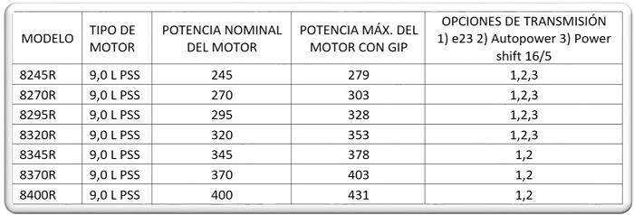 Diferencias entre la serie 7R y 8R
