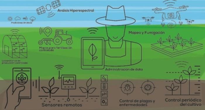 tecnologías smart Agro y control electrónico en los tractores