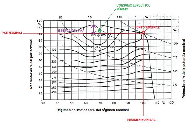 Curvas Caracerísticas del motor