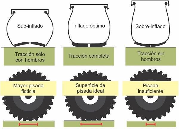 Presión inflado correcta neumáticos agrícolas. Rodadura de los tractores