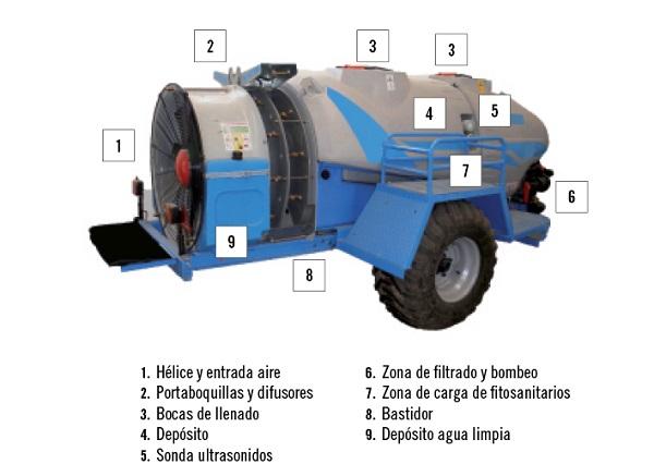 Esquema de los elementos principales de un atomizador