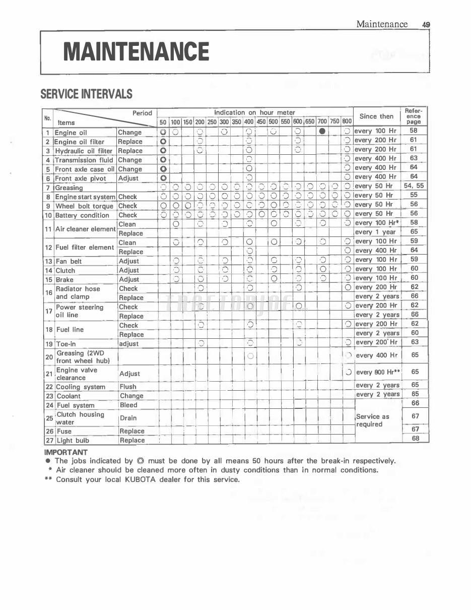 Kubota L2900 L3300 L3600 L4200 Tractor Operator Manual
