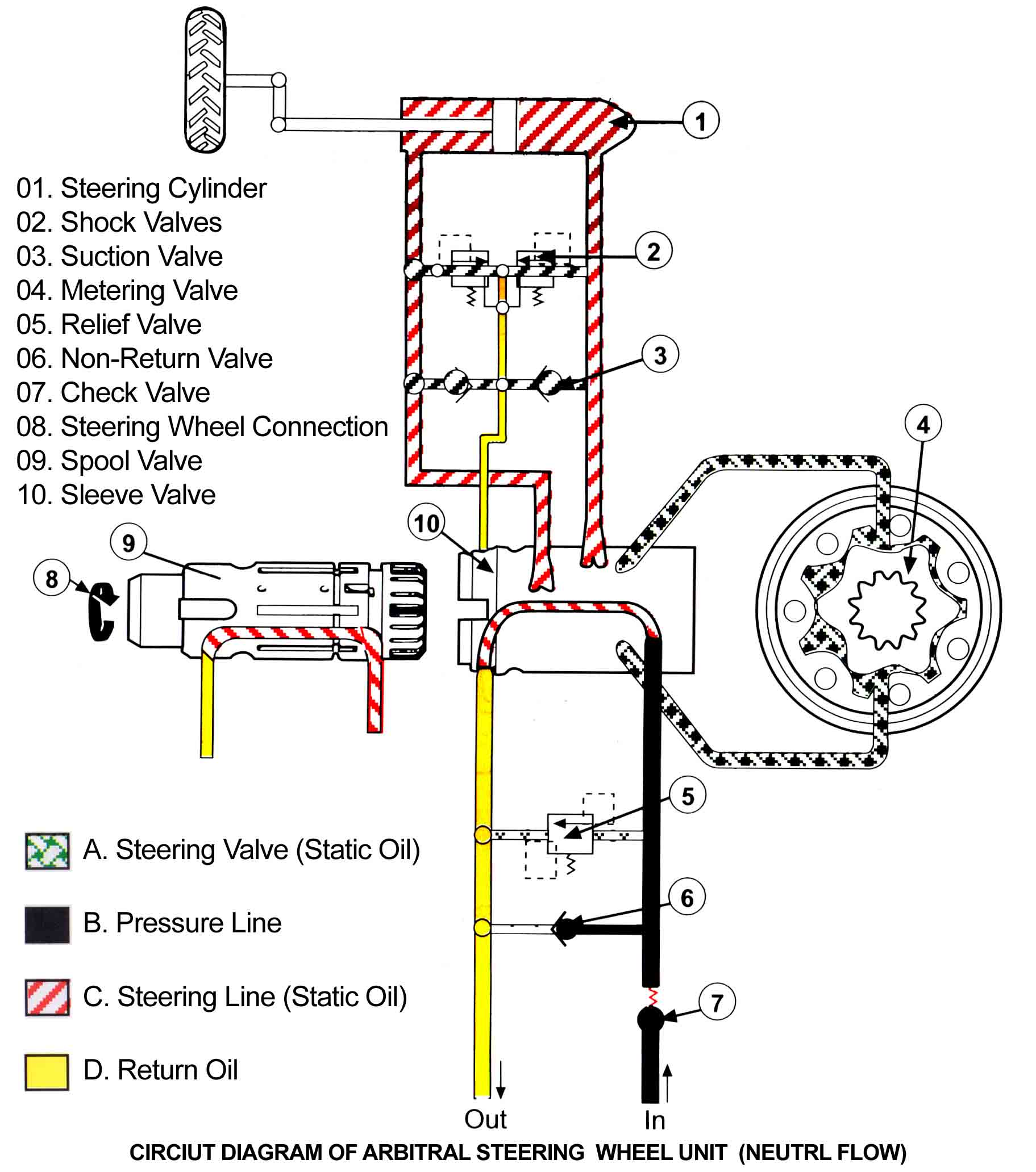 Hydro Static Power Steering System