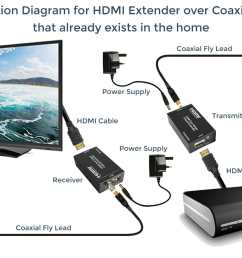 hdmi extender over coaxial cable already exists in the home [ 1500 x 900 Pixel ]