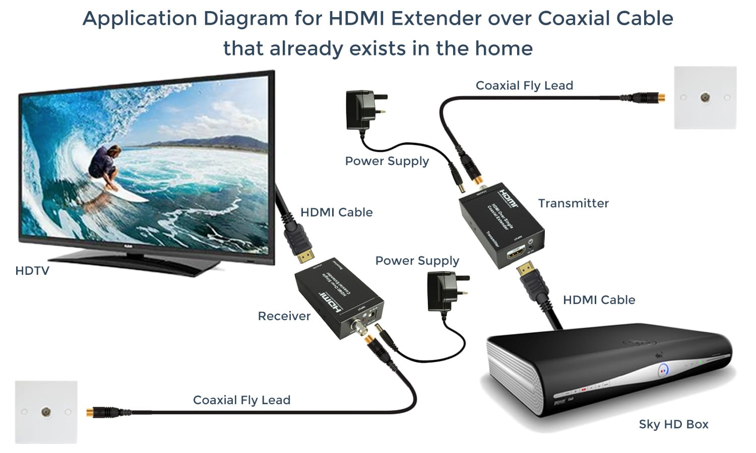 hight resolution of  hdmi extender over coaxial cable already exists in the home