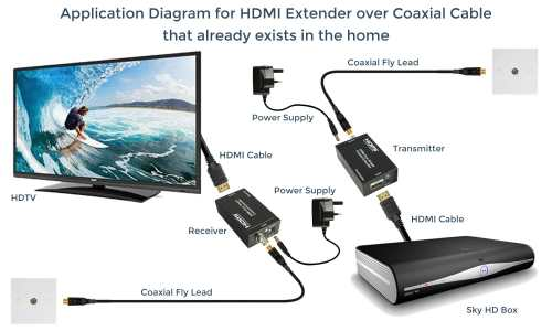 small resolution of  hdmi extender over coaxial cable already exists in the home