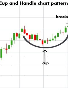 Cup and handle chart patterns also intro to using stock rh tradecation